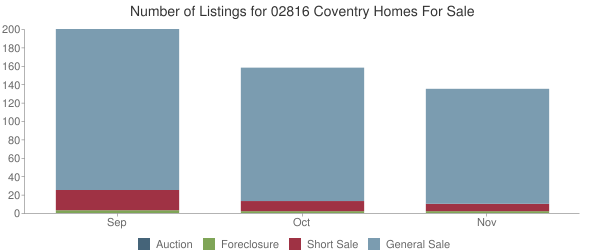 Number of Listings Coventry 02816 Homes For Sale