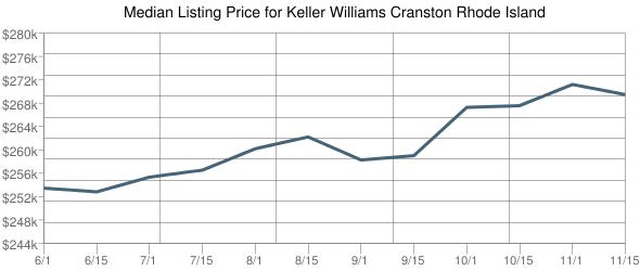 Median Listing Price For Cranston Rhode Island Single Family Data