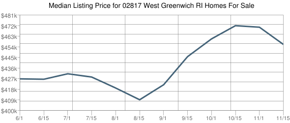 Median List Price for West Greenwich Single Family Homes For Sale