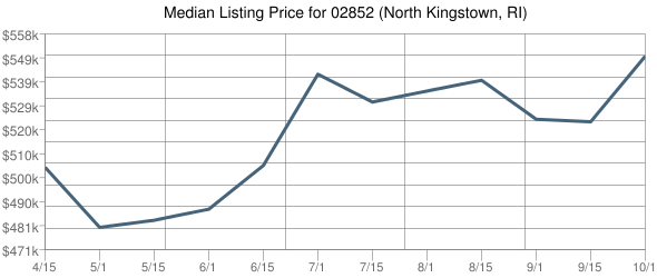 Median Listing Price For 02852 (North Kingstown, RI)  2015 April to October