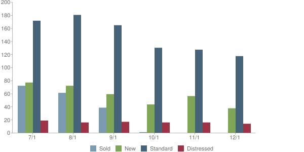 Market Trends Nov 15 92591