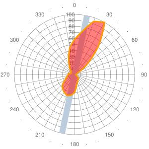 2011 Wind statistics for LIRZ