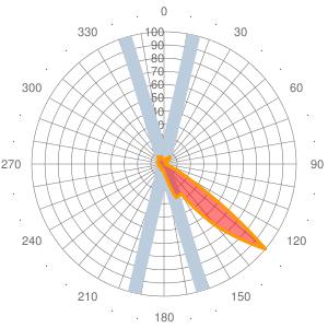 2011 Wind statistics for LYVR