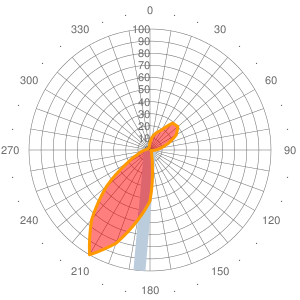 2011 Wind statistics for KRXE