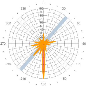 2011 Wind statistics for FTTA