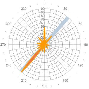 2011 Wind statistics for FTTD