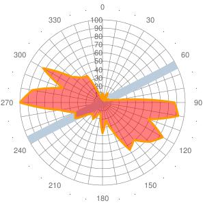 2011 Wind statistics for OIZJ