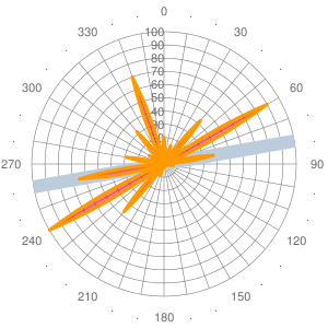 2011 Wind statistics for DAOI