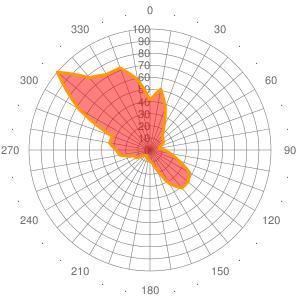 2011 Wind statistics for KQTZ