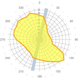 2011 Wind statistics for LZPP