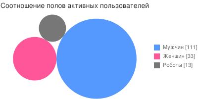 Соотношение полов активных пользователей