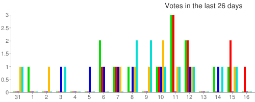 Votes in the last 26 days