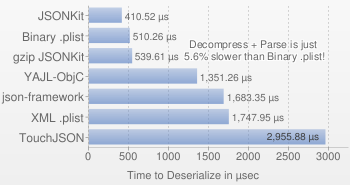 Deserialize from JSON