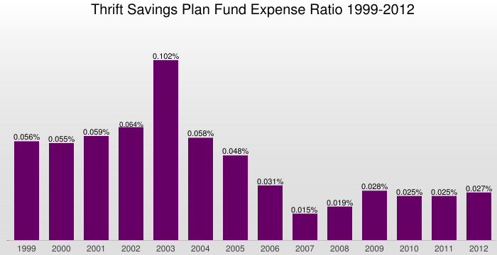 Thrift Savings Plan Fund Expense Ratio 1999-2012