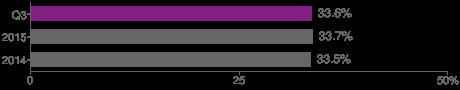 Graph: Voice penetration - United Kingdom