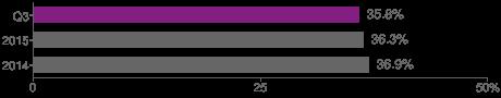Internet penetration - Poland