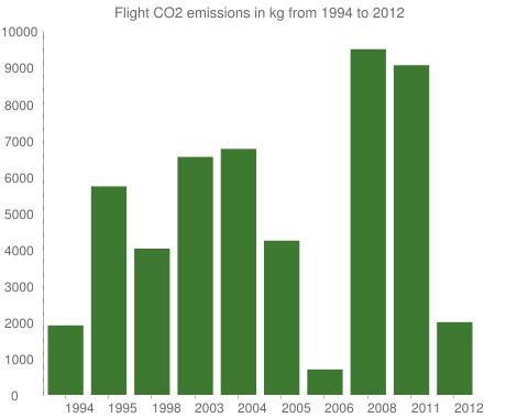 Flight CO2 emissions in kg from 1994 to 2012