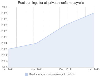 Real earnings for all private nonfarm payrolls