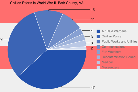 Civilian Efforts in World War II- Bath County, VA
