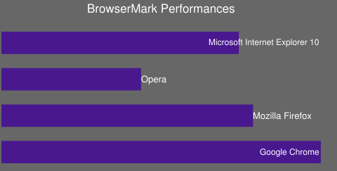 BrowserMark Performances