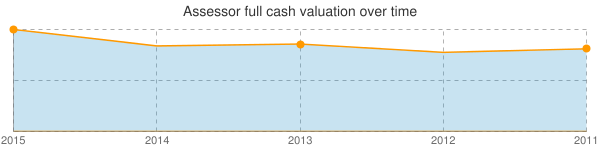 Assessor's Full cash valuation over time