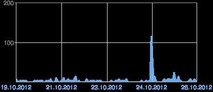 Kaavio sivun Blogger-katseluista