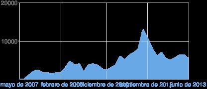 Gráfico de las vistas de la página de Blogger