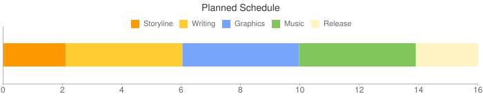 Planned Schedule