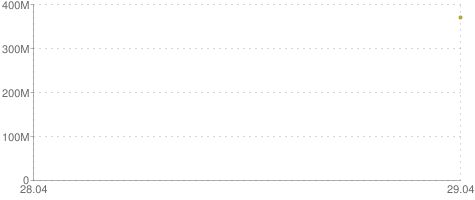 Defender: ISK Killed