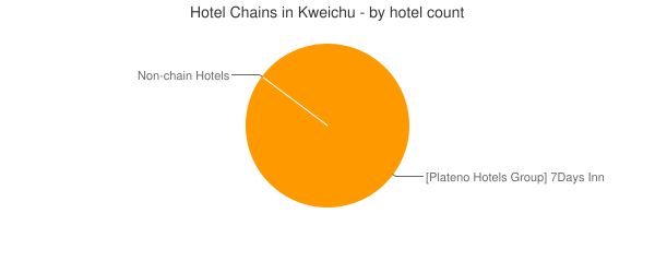 Hotel Chains in Kweichu - by hotel count