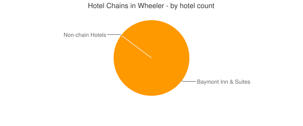 Hotel Chains in Wheeler - by hotel count