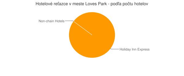 Hotelové reťazce v meste Loves Park - podľa počtu hotelov