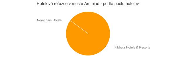 Hotelové reťazce v meste Ammiad - podľa počtu hotelov