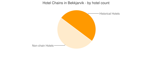 Hotel Chains in Bekkjarvik - by hotel count