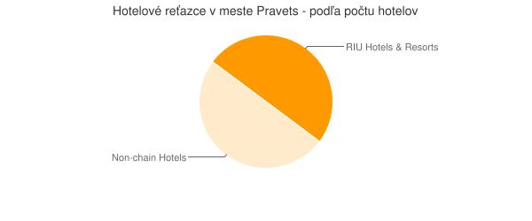 Hotelové reťazce v meste Pravets - podľa počtu hotelov