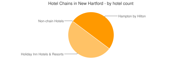 Hotel Chains in New Hartford - by hotel count