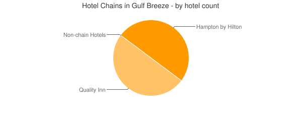 Hotel Chains in Gulf Breeze - by hotel count
