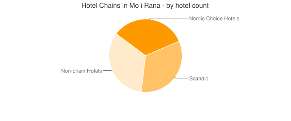 Hotel Chains in Mo i Rana - by hotel count