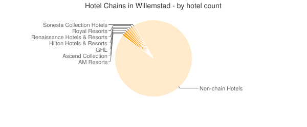Hotel Chains in Willemstad - by hotel count