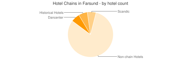 Hotel Chains in Farsund - by hotel count