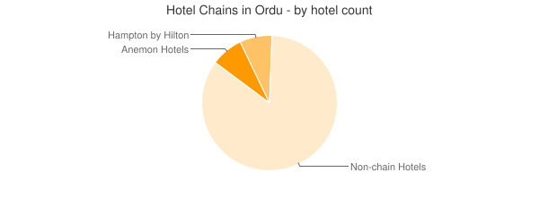 Hotel Chains in Ordu - by hotel count