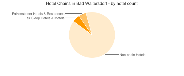 Hotel Chains in Bad Waltersdorf - by hotel count