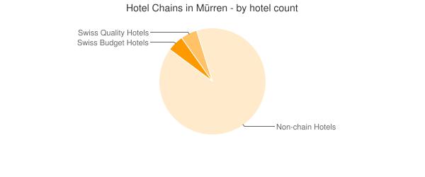 Hotel Chains in Mürren - by hotel count