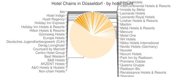 Hotel Chains in Düsseldorf - by hotel count