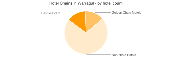Hotel Chains in Warragul - by hotel count