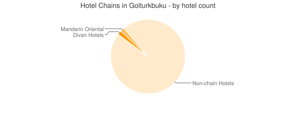 Hotel Chains in Golturkbuku - by hotel count