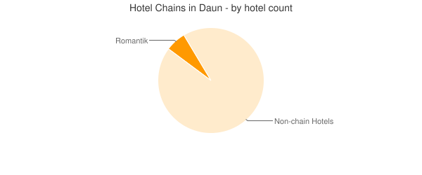 Hotel Chains in Daun - by hotel count