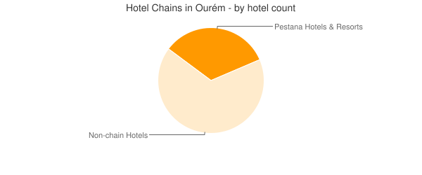 Hotel Chains in Ourém - by hotel count