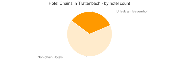 Hotel Chains in Trattenbach - by hotel count