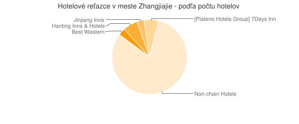 Hotelové reťazce v meste Zhangjiajie - podľa počtu hotelov